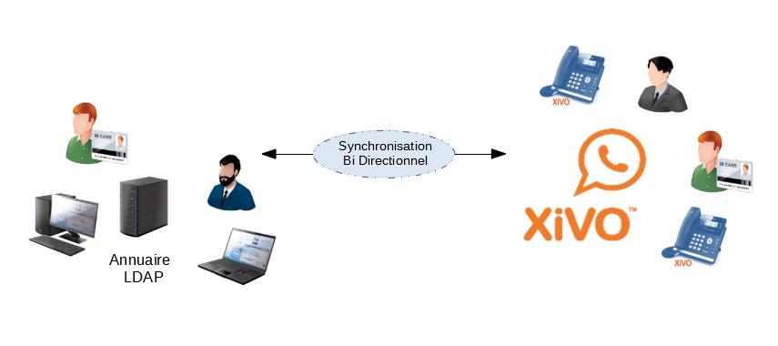 Synchronisation LDAP / AD